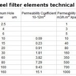 M50*300mm Stainless steel sintered filter